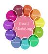 E-mail marketing illustration