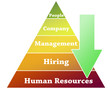 Human Resources pyramid illustration