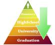 Graduation pyramid illustration