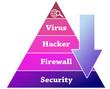 Security pyramid illustration