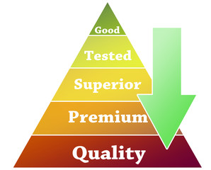 Quality pyramid illustration