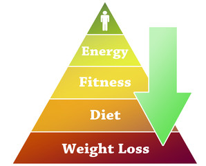 Weight loss pyramid illustration