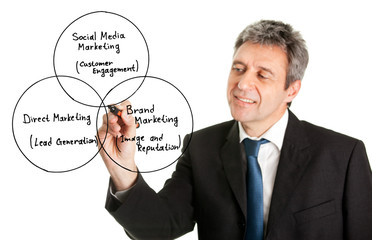 Businessman wring a marketing diagram