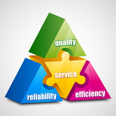 Reliability Efficiency Quality Service