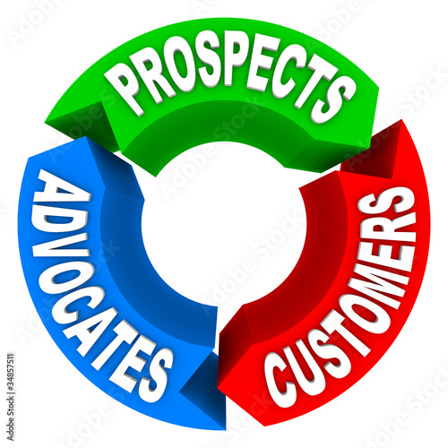 Customer Lifecycle - Converting Prospects to Customers to Advoca