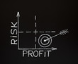 Risk-Profit graph on blackboard