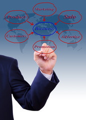 business man hand writing business diagram