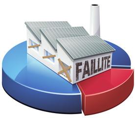Statistiques des faillites d'entreprise