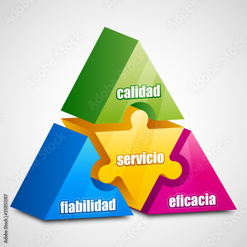 Fiabilidad Eficacia Calidad Servicio