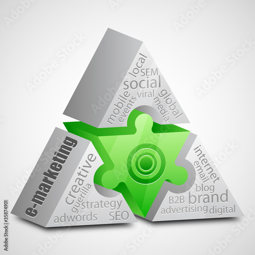 e-marketing prism