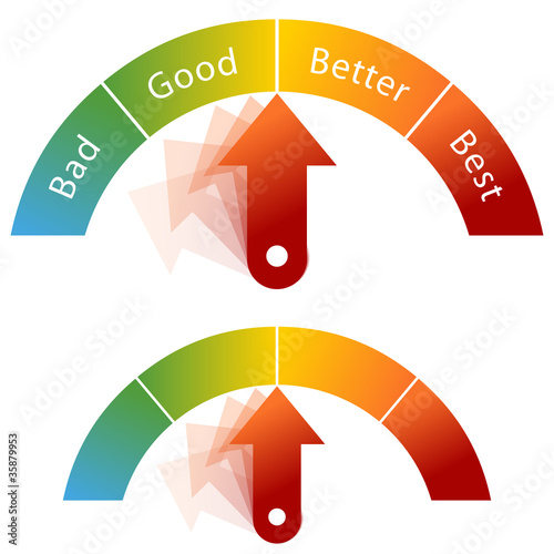 Bad Good Better Best Meter