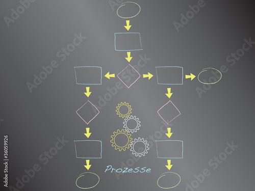 Prozesskette, Diagramm, Ablauf