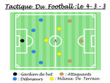 TACTIQUE DU FOOTBALL 4-3-3