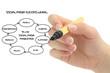 social media success wheel