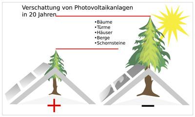 Verschattung der Photovoltaikanlage