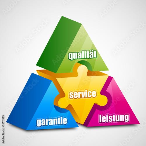 Garantie Leistung Qualität Service