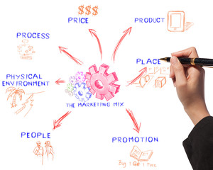 business woman drawing the marketing mix idea board of business