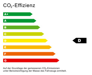 CO2 Effizienz Diagramm D