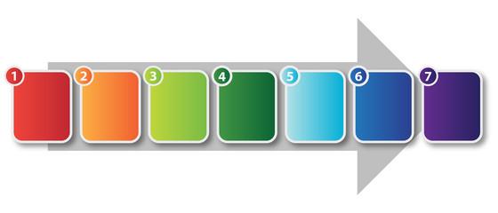 7 Step Process Flow