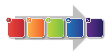 Five Step Process Flow