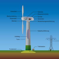 Illusrtation vom Aufbau einer Windkraftanlage