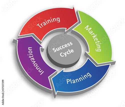 Sucess Cycle