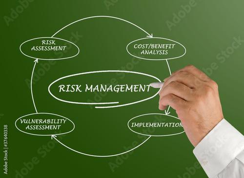 Схема управления рисками stock photography.