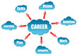 Career word on cloud scheme