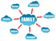 Family word on cloud scheme