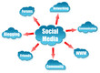 Social Media word on cloud scheme
