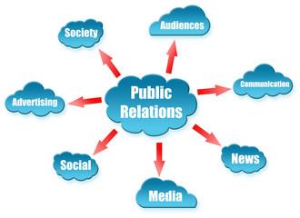 Public Relations uword on cloud scheme