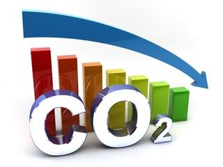 CO2 - Kohlendioxid - Reduktion
