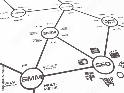 Online Marketing Map