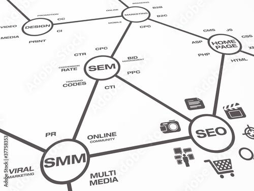 Online Marketing Map