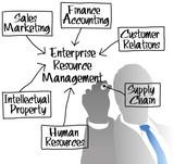 ERM Enterprise Resource Management diagram poster