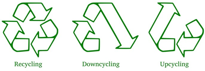 Recycling, Downcycling, Upcycling