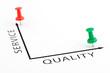 Service Quality chart