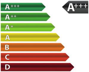 Etiquette énergie 2012