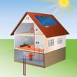 prinzip einer solarzelle und wärmepumpe illustration