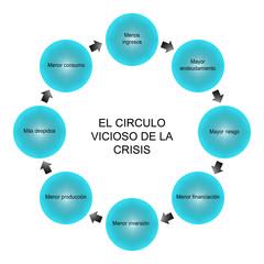 Circulo Vicioso de la Crisis