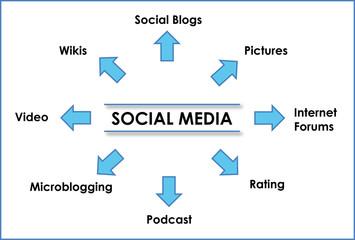 mappa social media