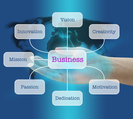 Building Business Concept