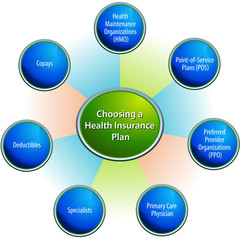 Choosing A Health Insurance Plan Chart