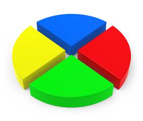 Das Kreisdiagramm