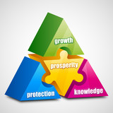 growth prosperity protection knowledge