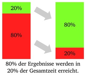 Paretoprinzip