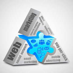 web Marketing prism