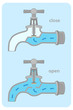 water tap valve diagram, open and close