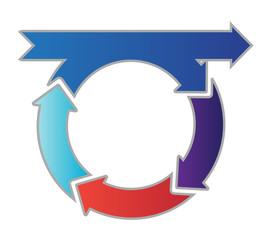 Circular Process Flow