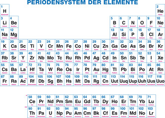Periodensystem der Elemente, deutsch